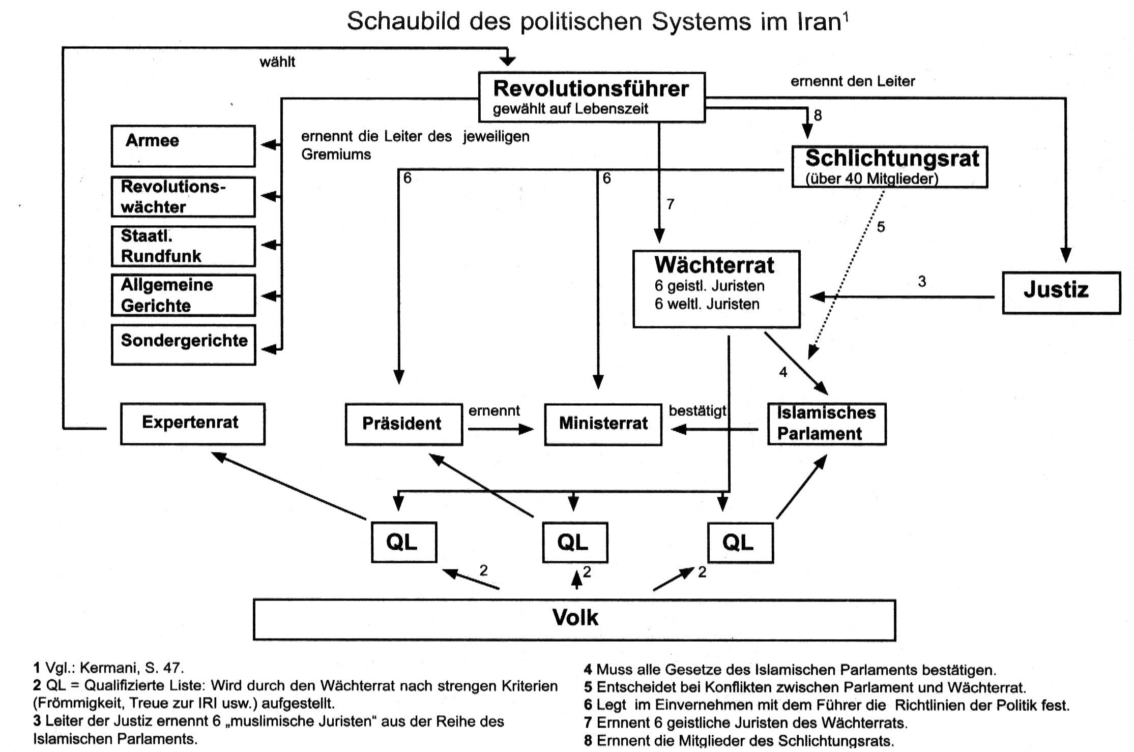Schaubild: Das System der IRI